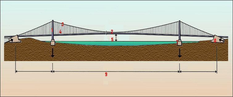 Construction de ponts suspendus